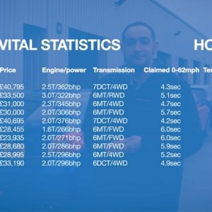 Focus RS Hot Hatch Mega Test Statistics